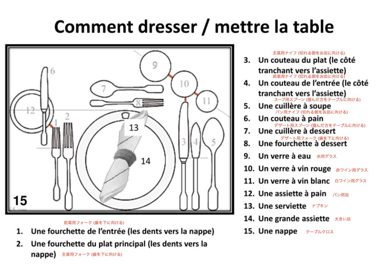 comment dresser la table a la francaise
